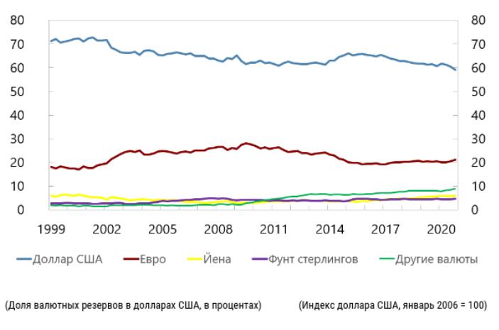 График: МВФ